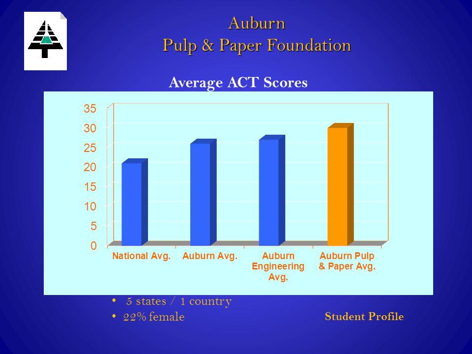 Auburn Pulp & Paper Foundation