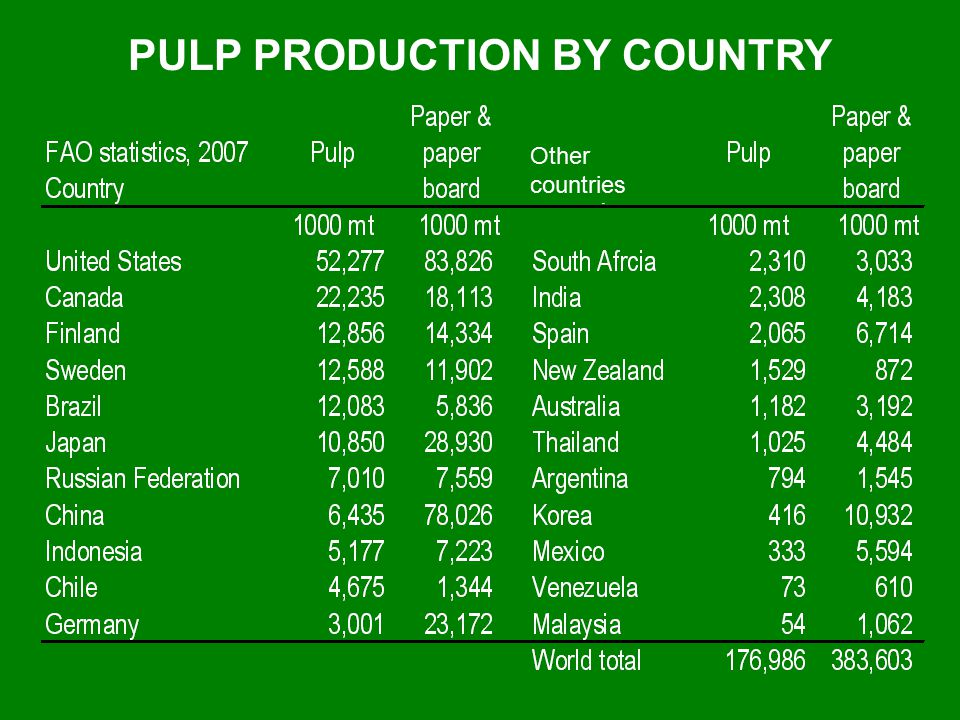 PULP PRODUCTION BY COUNTRY