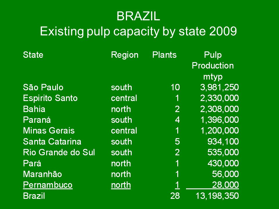 Existing pulp capacity by state 2009