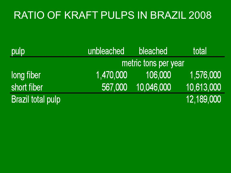 RATIO OF KRAFT PULPS IN BRAZIL 2008