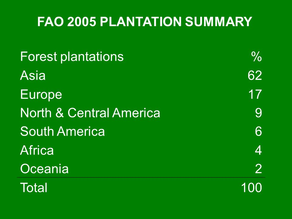 FAO 2005 PLANTATION SUMMARY