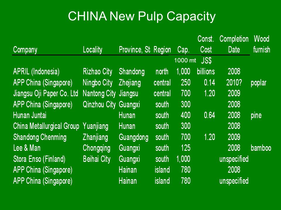 CHINA New Pulp Capacity