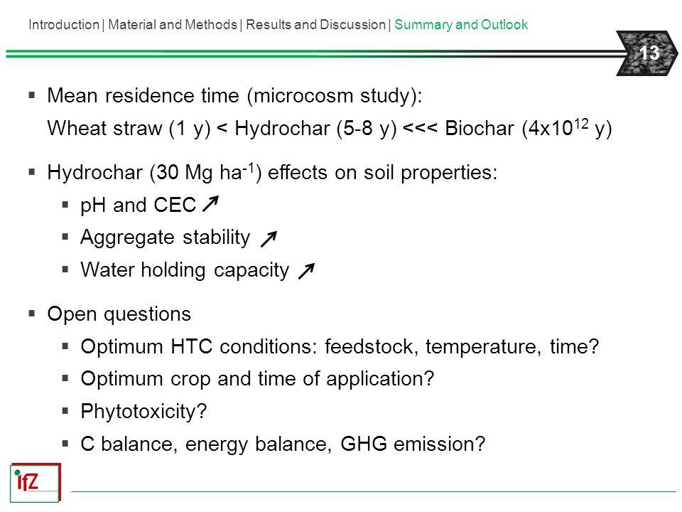 Hydrochar (30 Mg ha-1) effects on soil properties: pH and CEC