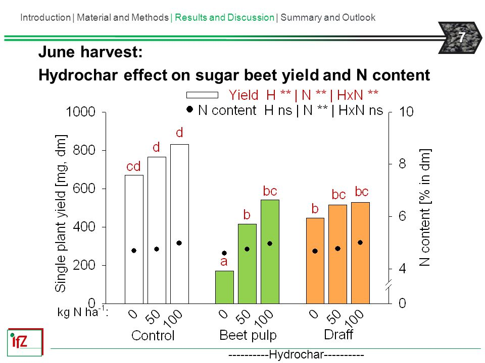 Hydrochar effect on sugar beet yield and N content