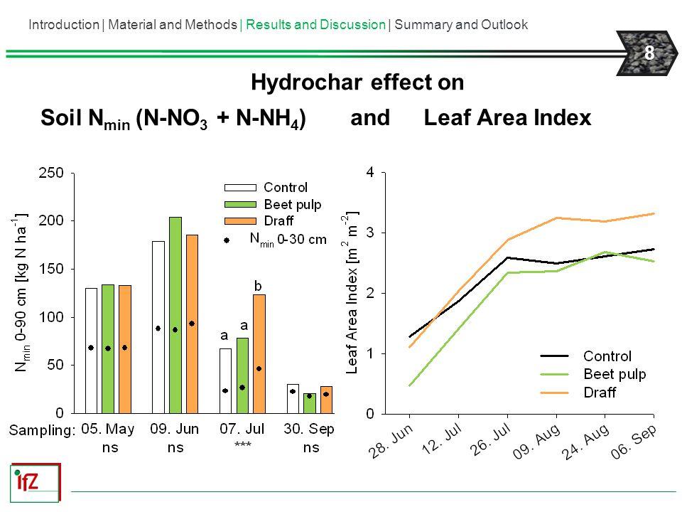Hydrochar effect on Soil Nmin (N-NO3 + N-NH4) and Leaf Area Index