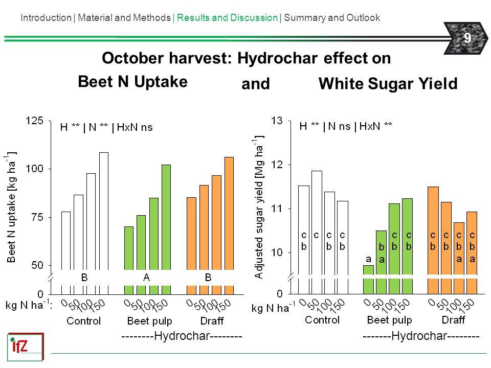 October harvest: Hydrochar effect on Beet N Uptake