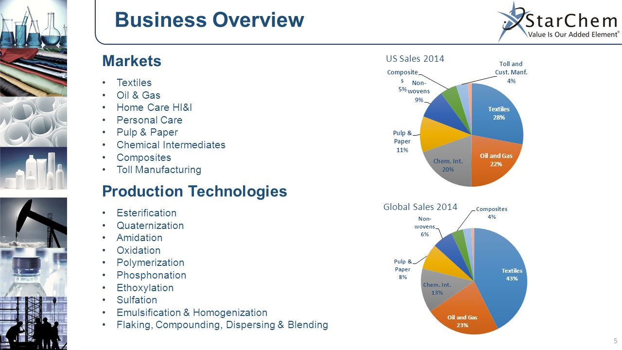 Business Overview Markets Production Technologies Textiles Oil & Gas