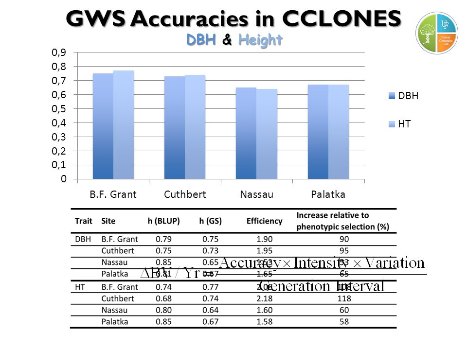 GWS Accuracies in CCLONES