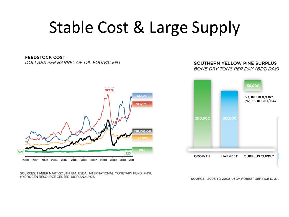 Stable Cost & Large Supply