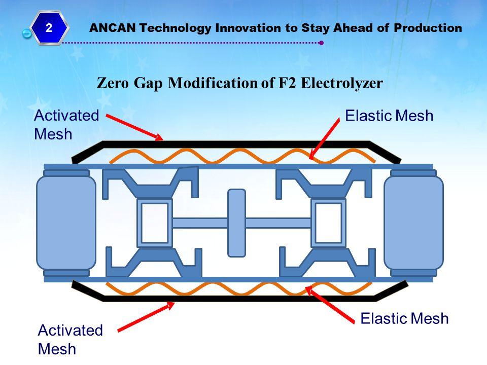 Zero Gap Modification of F2 Electrolyzer