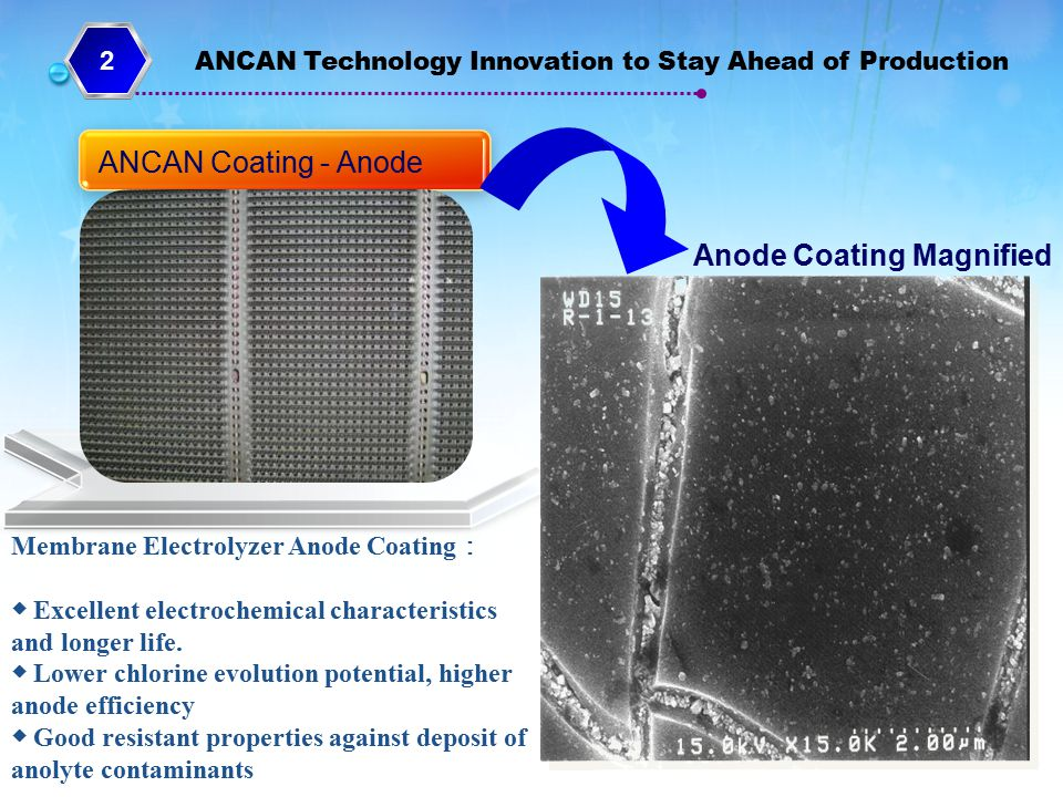 Anode Coating Magnified
