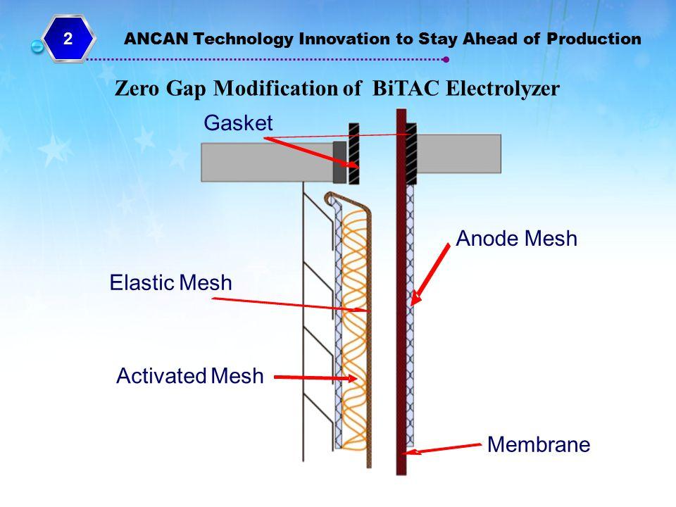 Zero Gap Modification of BiTAC Electrolyzer