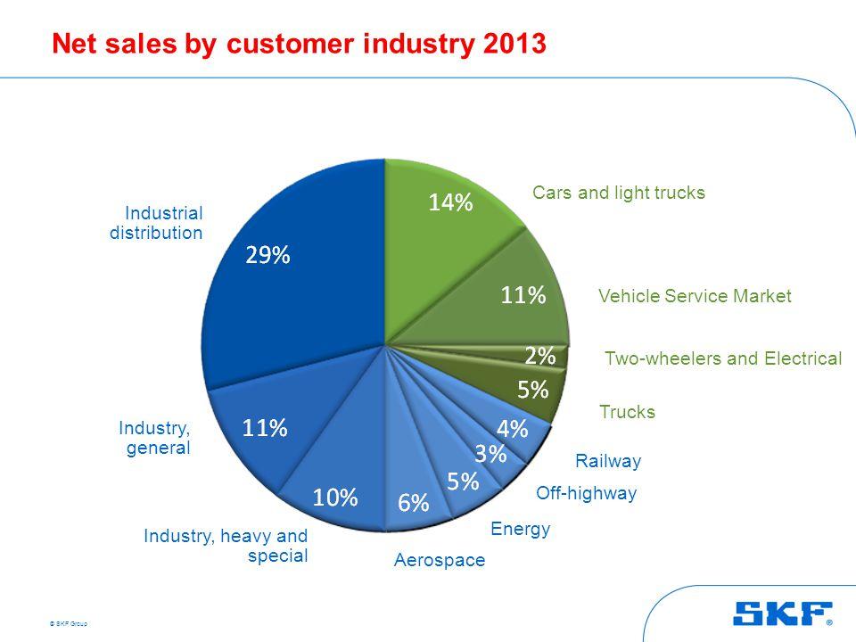 Net sales by customer industry 2013