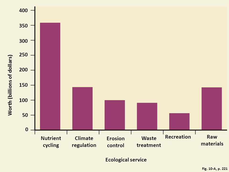 Nutrient cycling Climate regulation Raw materials Waste treatment