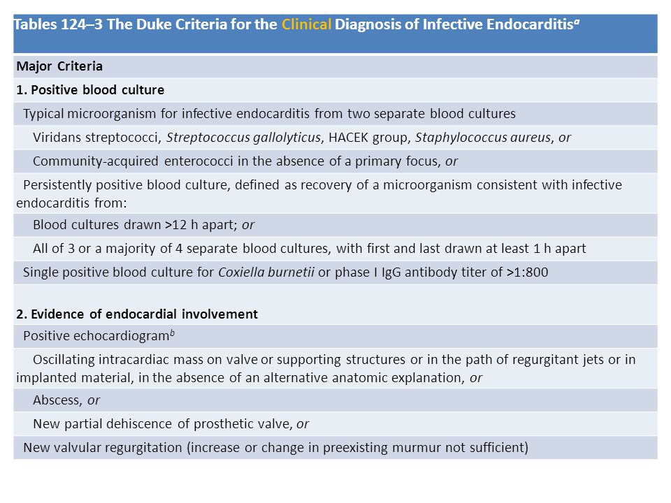 Tables 124–3 The Duke Criteria for the Clinical Diagnosis of Infective Endocarditisa