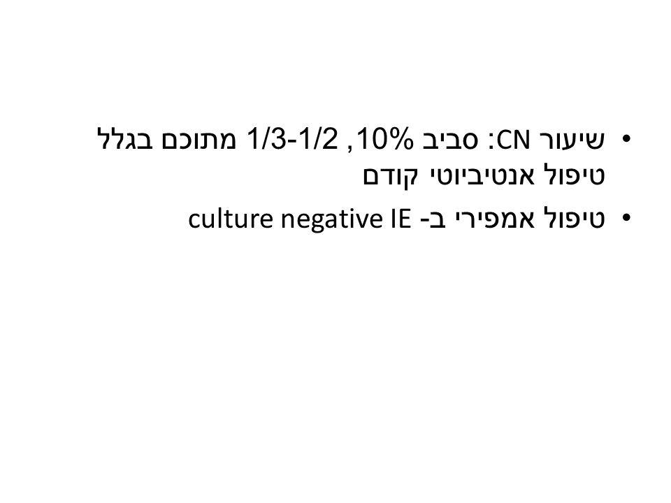 שיעור CN: סביב 10%, 1/3-1/2 מתוכם בגלל טיפול אנטיביוטי קודם