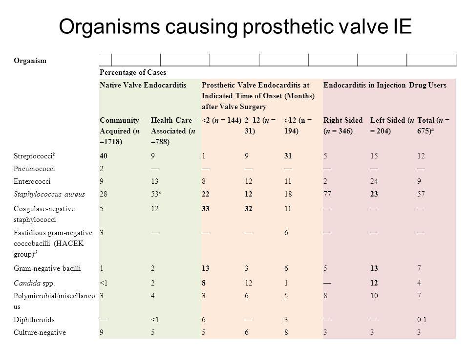 Organisms causing prosthetic valve IE