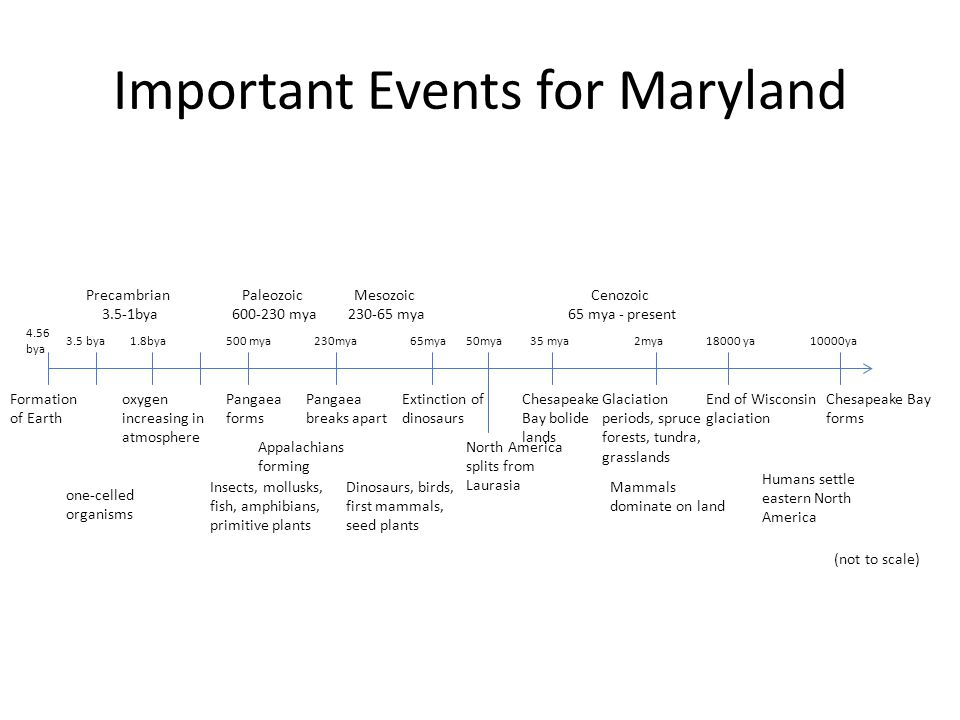 Important Events for Maryland