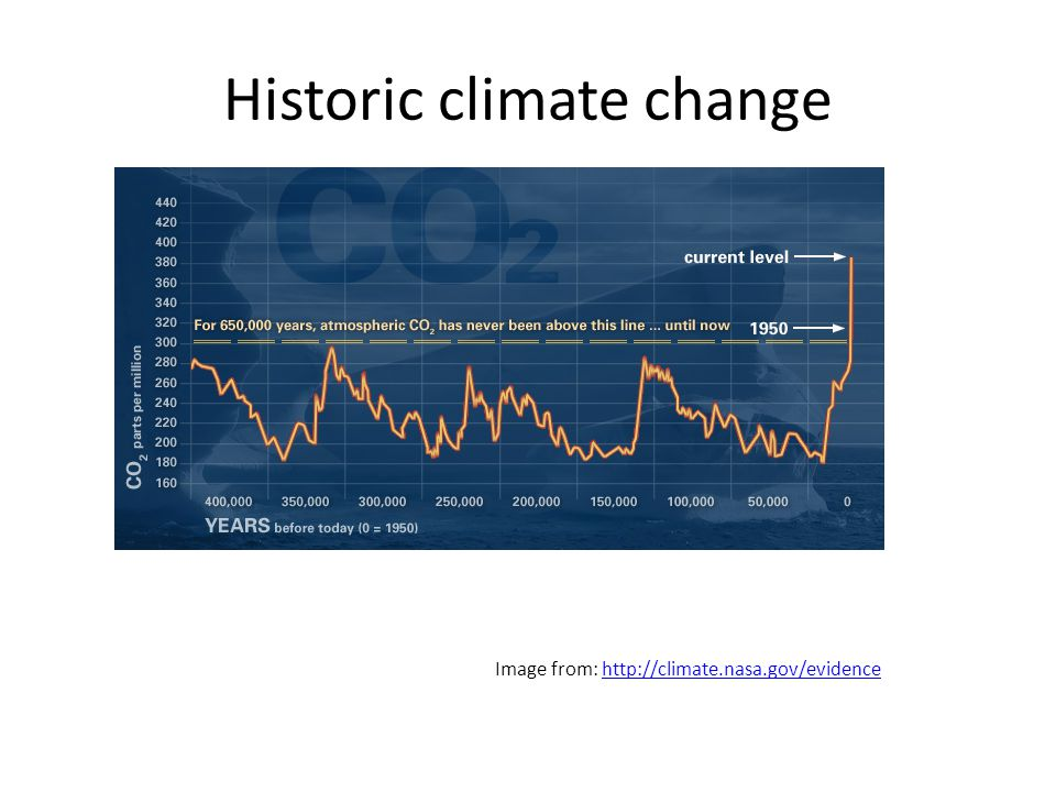 Historic climate change