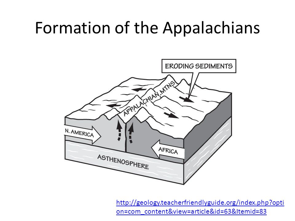 Formation of the Appalachians