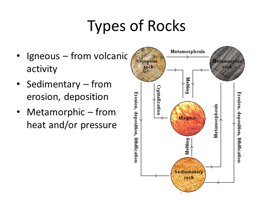 Types of Rocks Igneous – from volcanic activity