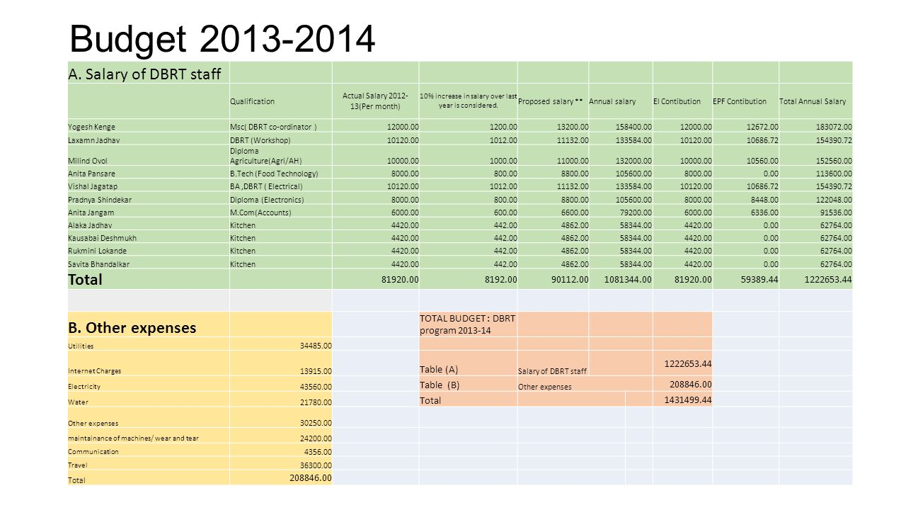 Budget 2013-2014 A. Salary of DBRT staff Total B. Other expenses