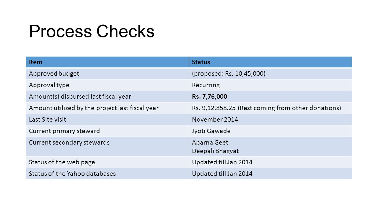 Process Checks Item Status Approved budget (proposed: Rs. 10,45,000)
