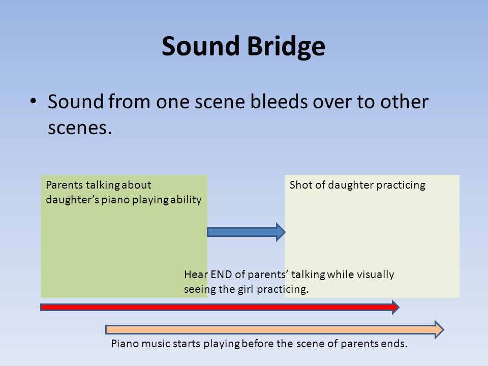 Sound Bridge Sound from one scene bleeds over to other scenes.