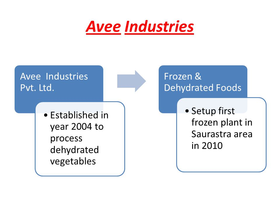Avee Industries Avee Industries Pvt. Ltd.