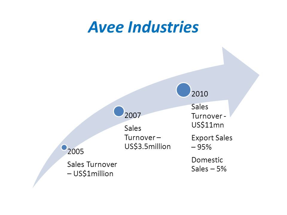Avee Industries 2010 Sales Turnover - US$11mn 2007 Export Sales – 95%