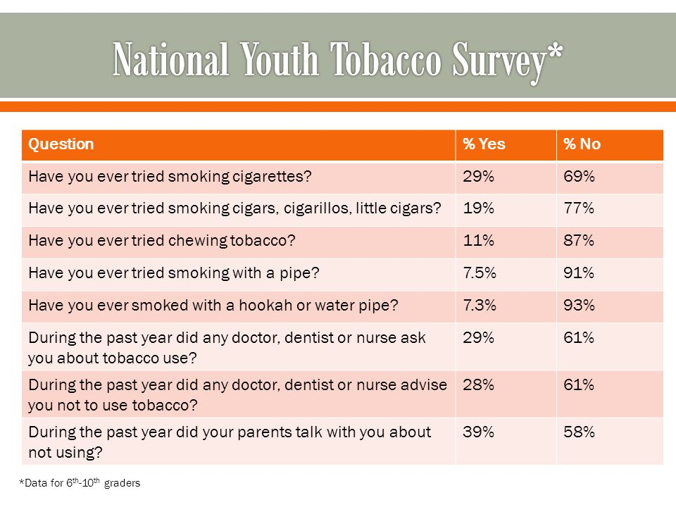 National Youth Tobacco Survey*