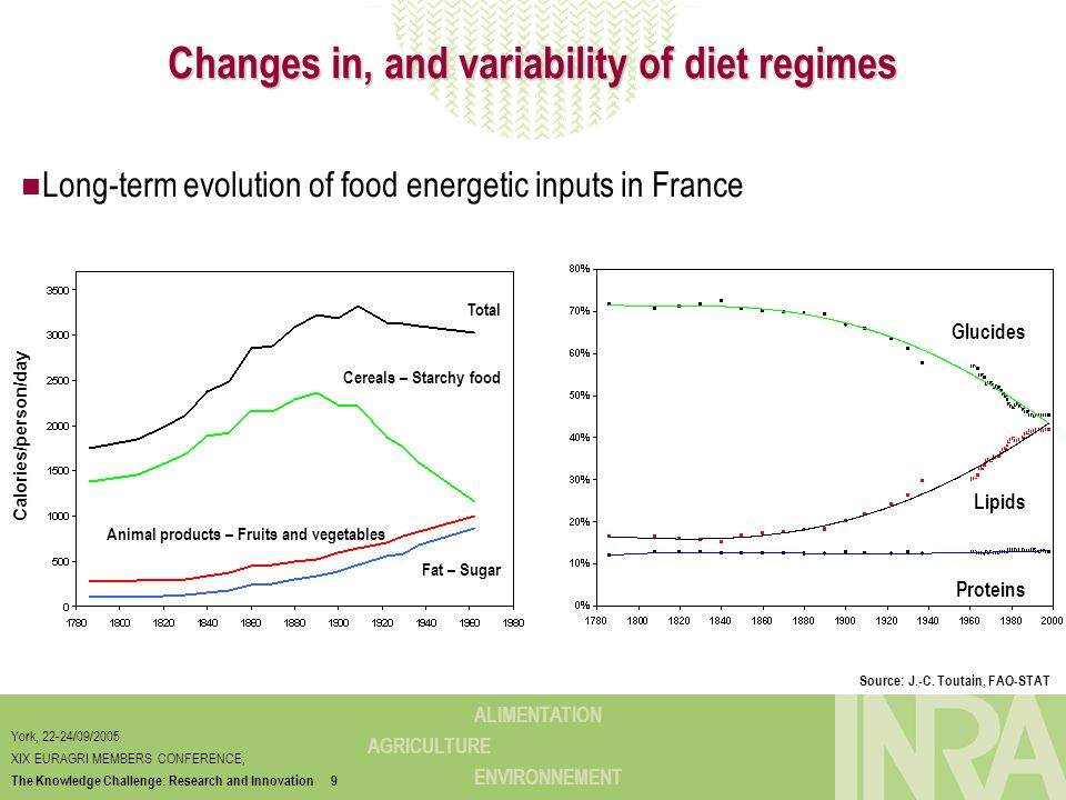 Changes in, and variability of diet regimes
