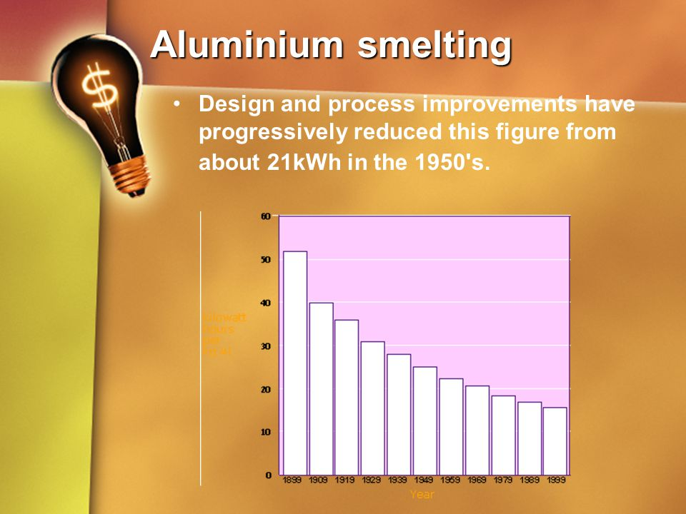Aluminium smelting Design and process improvements have progressively reduced this figure from about 21kWh in the 1950 s.