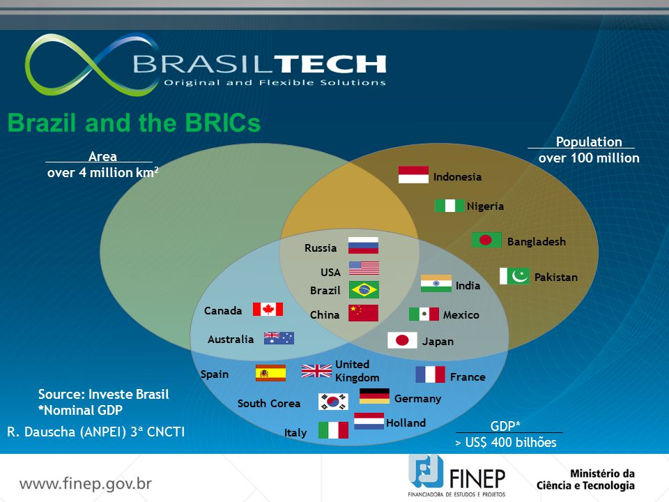 Brazil and the BRICs R. Dauscha (ANPEI) 3ª CNCTI Population