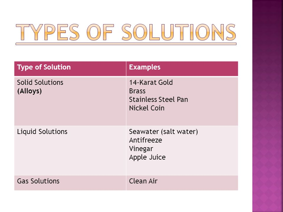 Types of solutions Type of Solution Examples Solid Solutions (Alloys)