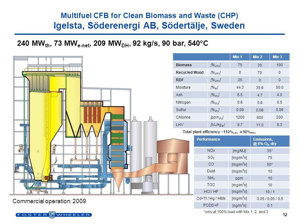 385 MWth, 125 MWe-net, 110 MWDH, 149 kg/s, 115 bar(a), 550 °C