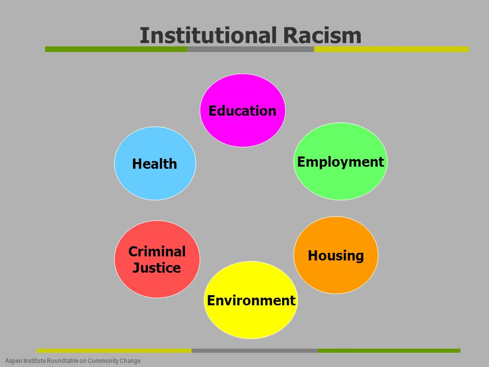 Institutional Racism Education Employment Health Housing Criminal