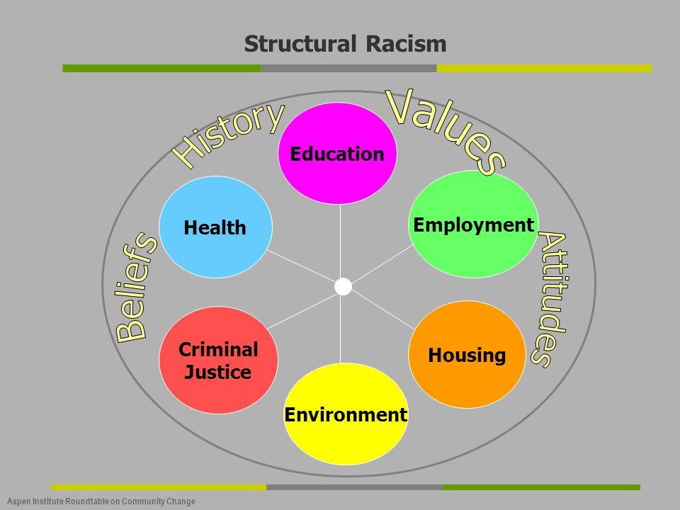 Structural Racism Values History Beliefs Attitudes Education