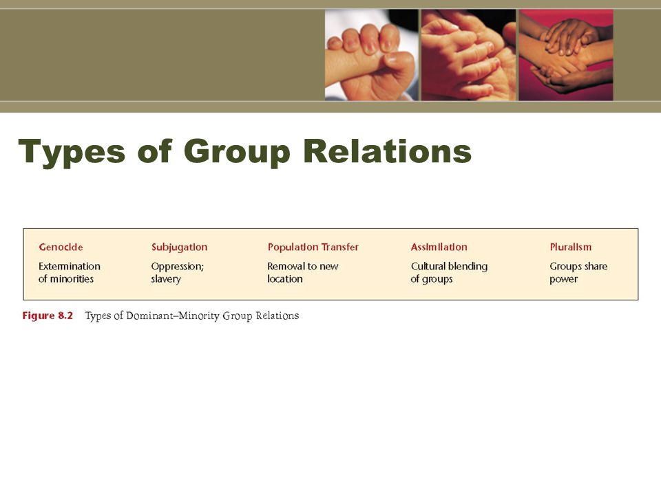 Types of Group Relations