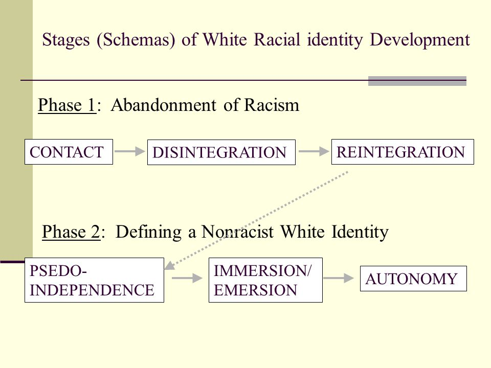 Stages (Schemas) of White Racial identity Development