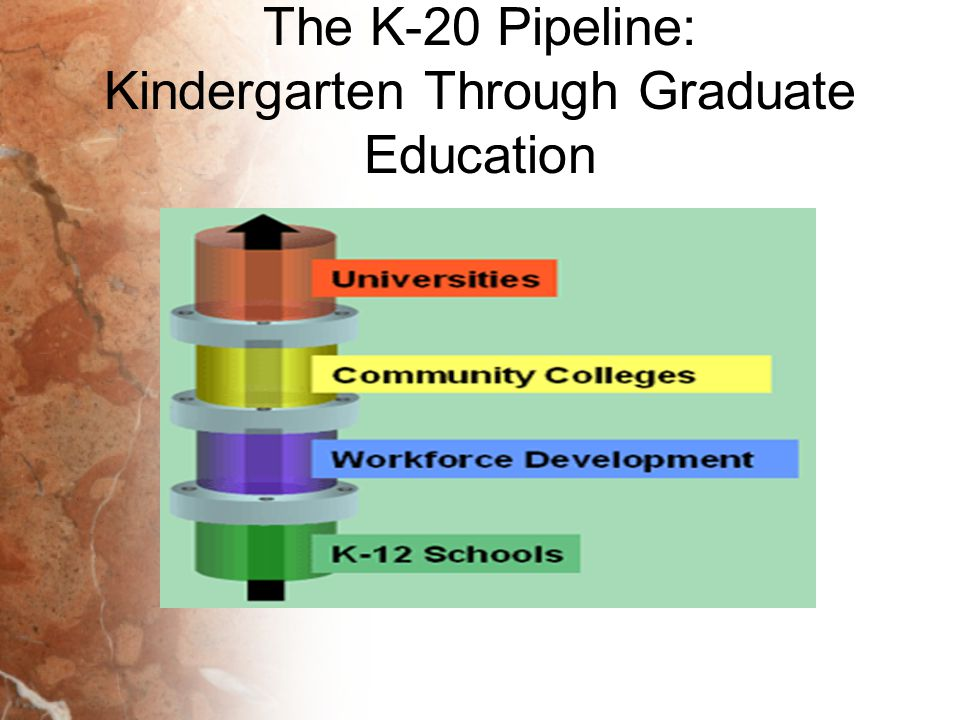 The K-20 Pipeline: Kindergarten Through Graduate Education