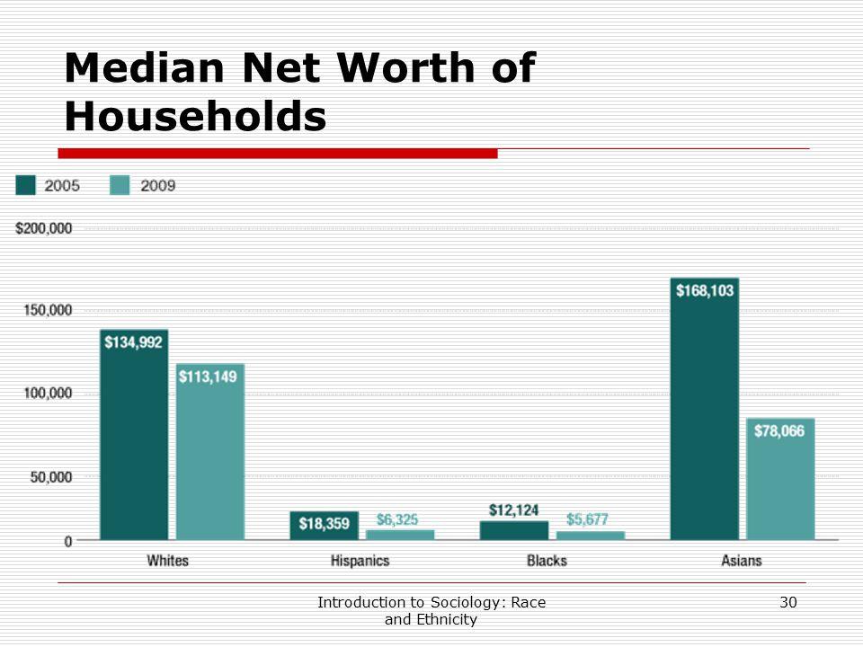 Median Net Worth of Households