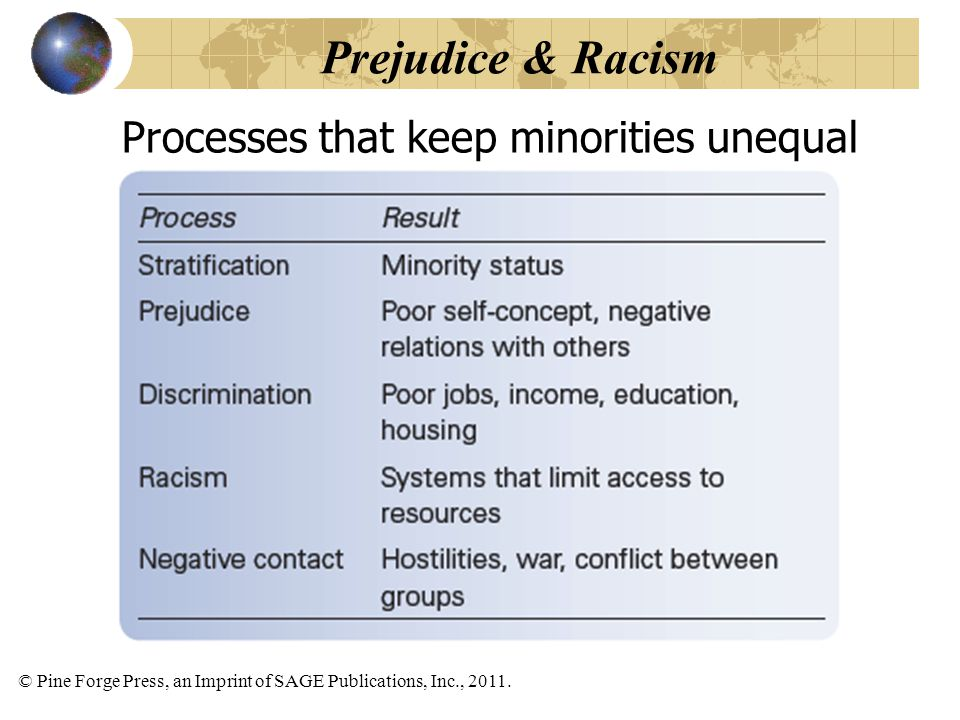 Prejudice & Racism Processes that keep minorities unequal