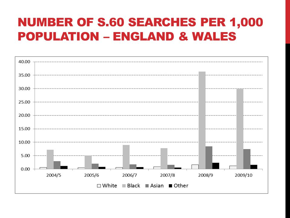 Number of s.60 searches per 1,000 population – England & Wales