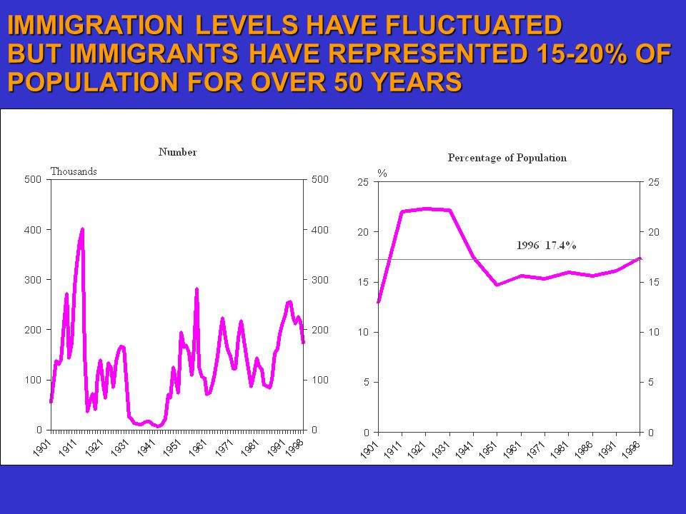 IMMIGRATION LEVELS HAVE FLUCTUATED BUT IMMIGRANTS HAVE REPRESENTED 15-20% OF POPULATION FOR OVER 50 YEARS