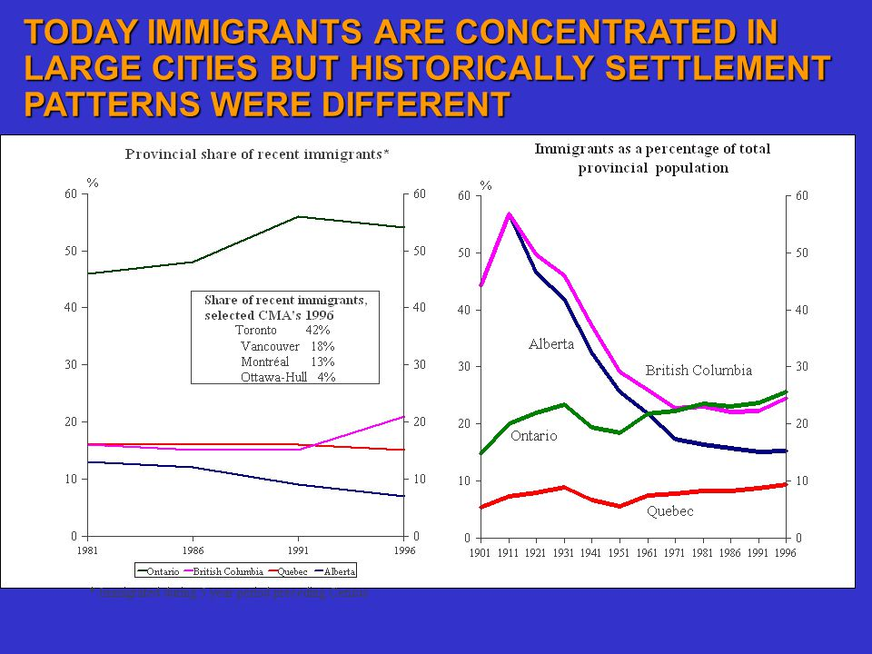 TODAY IMMIGRANTS ARE CONCENTRATED IN LARGE CITIES BUT HISTORICALLY SETTLEMENT PATTERNS WERE DIFFERENT