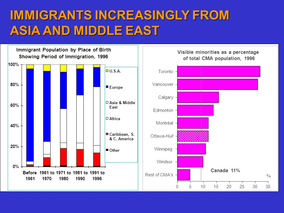IMMIGRANTS INCREASINGLY FROM ASIA AND MIDDLE EAST