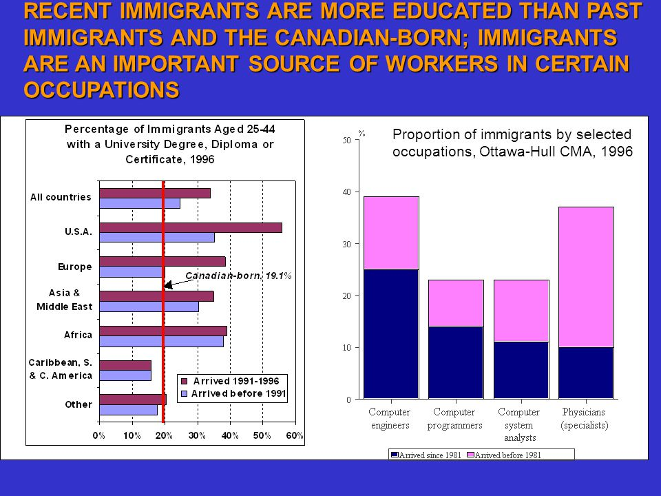 RECENT IMMIGRANTS ARE MORE EDUCATED THAN PAST IMMIGRANTS AND THE CANADIAN-BORN; IMMIGRANTS ARE AN IMPORTANT SOURCE OF WORKERS IN CERTAIN OCCUPATIONS