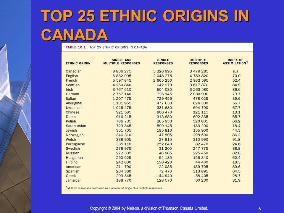 TOP 25 ETHNIC ORIGINS IN CANADA