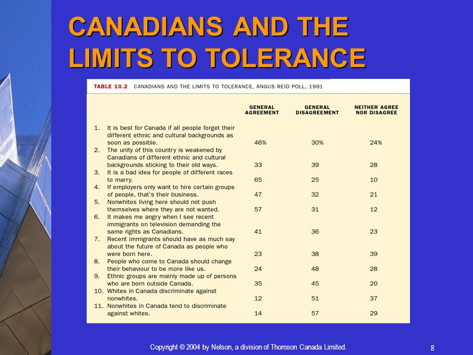 CANADIANS AND THE LIMITS TO TOLERANCE